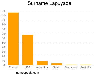 Surname Lapuyade