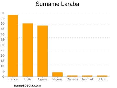 Surname Laraba