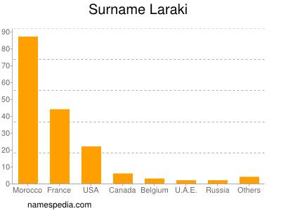 Surname Laraki