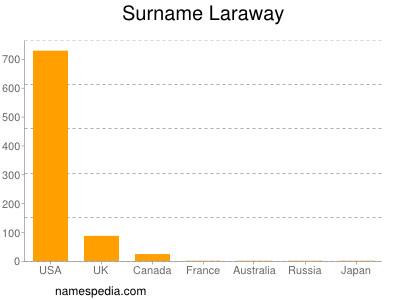 Surname Laraway