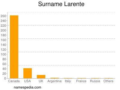 Surname Larente