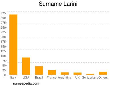 Surname Larini