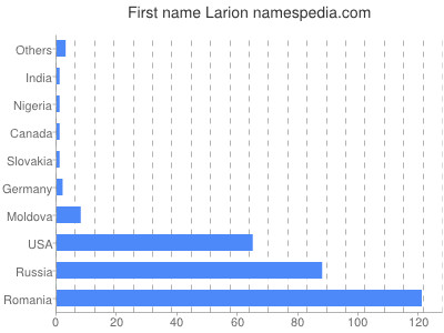 Given name Larion