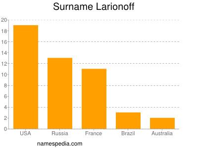 Surname Larionoff