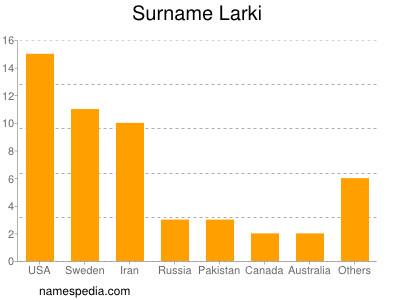 Surname Larki
