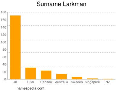 Surname Larkman