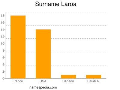 Surname Laroa