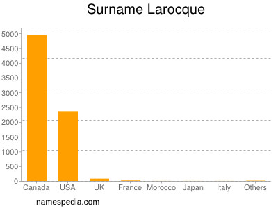 Familiennamen Larocque