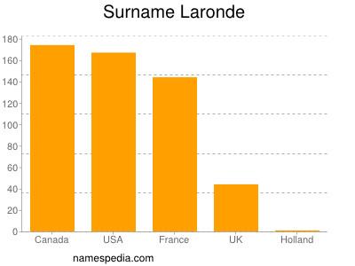 Surname Laronde
