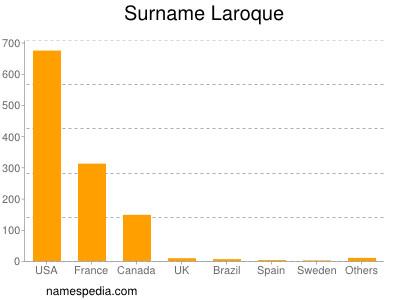 Surname Laroque
