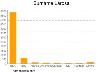Familiennamen Larosa