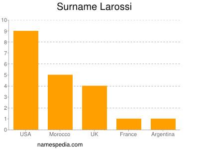 Surname Larossi