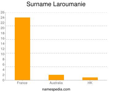Surname Laroumanie