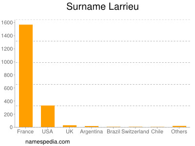 Surname Larrieu