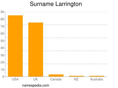 Surname Larrington