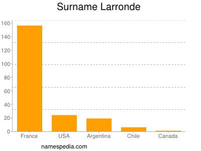 Surname Larronde