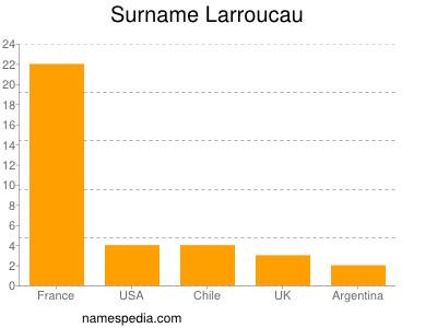 Surname Larroucau
