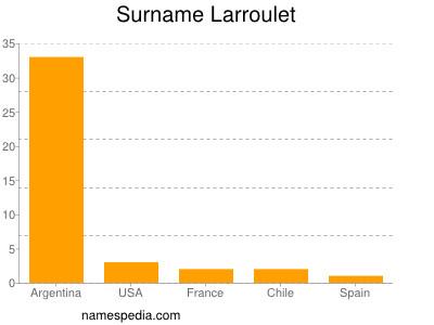 Surname Larroulet