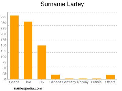 Surname Lartey