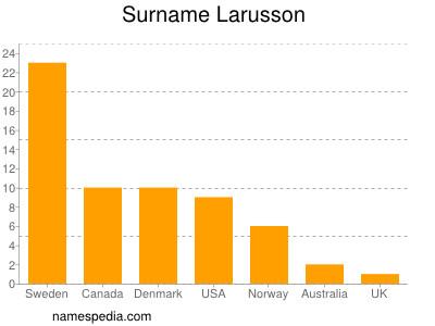 Surname Larusson