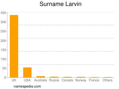 Surname Larvin