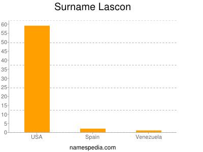 Surname Lascon