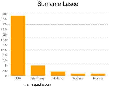 Surname Lasee