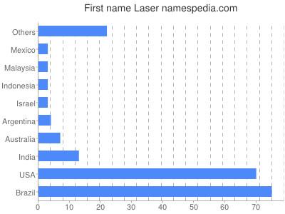 Given name Laser