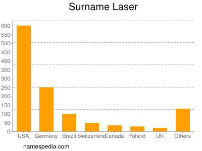 Surname Laser