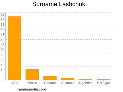 Surname Lashchuk