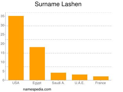Surname Lashen