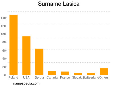 Surname Lasica