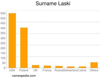 Surname Laski