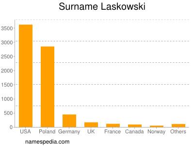 Surname Laskowski