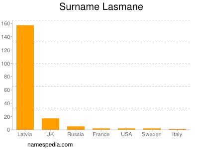 Surname Lasmane