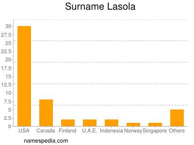 Surname Lasola