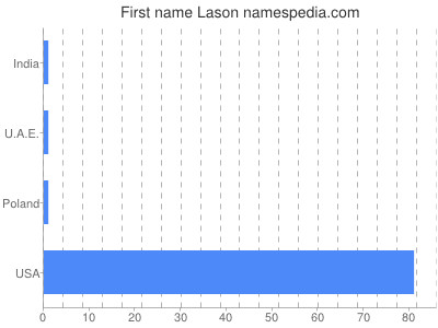 Given name Lason