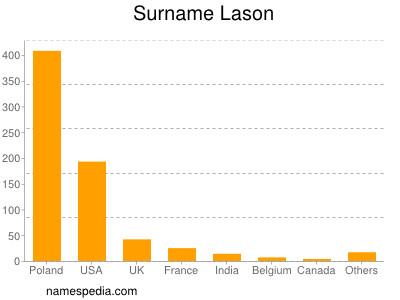 Surname Lason