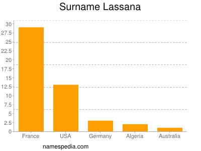Familiennamen Lassana