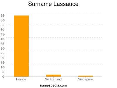 Surname Lassauce