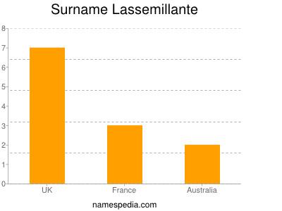 Surname Lassemillante