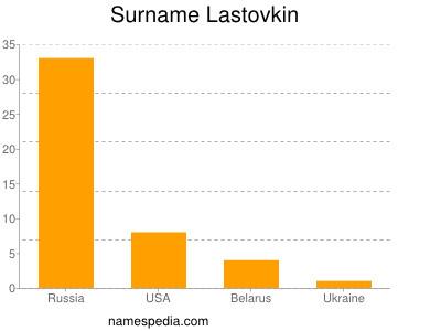 Surname Lastovkin