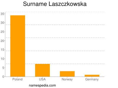 Surname Laszczkowska