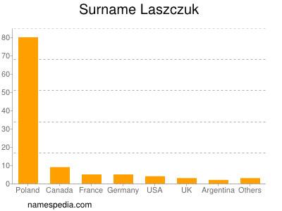 Surname Laszczuk