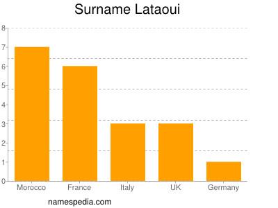 Surname Lataoui