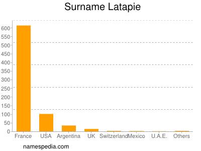 Surname Latapie
