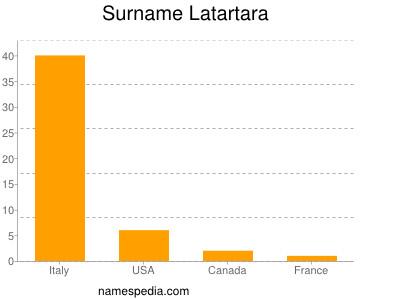Surname Latartara