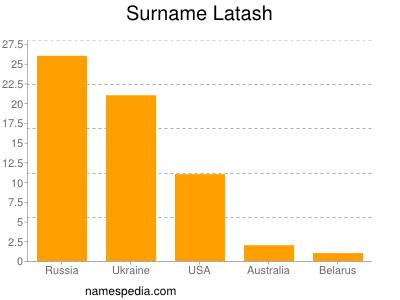 Surname Latash