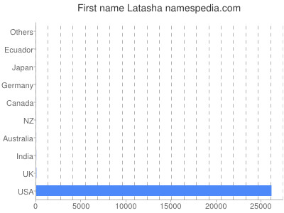 Given name Latasha