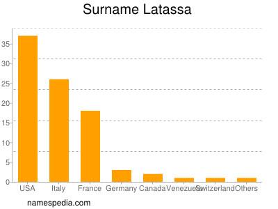 Surname Latassa